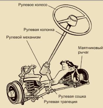 Ремонт рулевого управления Ниссан