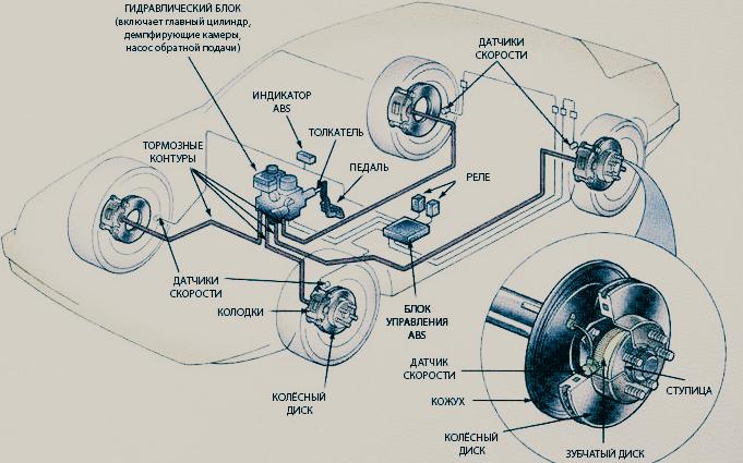 Ремонт тормозной системы Ниссан